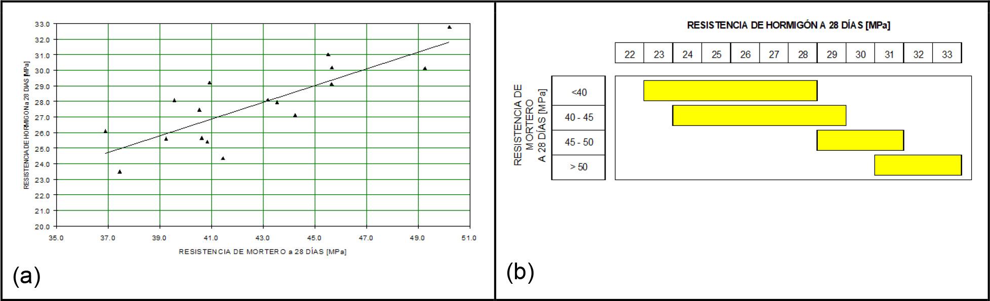 Figuras 2 (a) y (b) - Relación Resistencia de mortero - Resistencia de hormigón. Obtenidas a partir de un mismo hormigón de laboratorio, con a/c variable entre 0,55 y 0,58 y diferentes tipos de cemento. (Ref. 3)